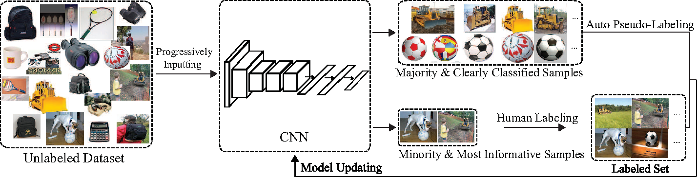 Figure 1 for Cost-Effective Active Learning for Deep Image Classification