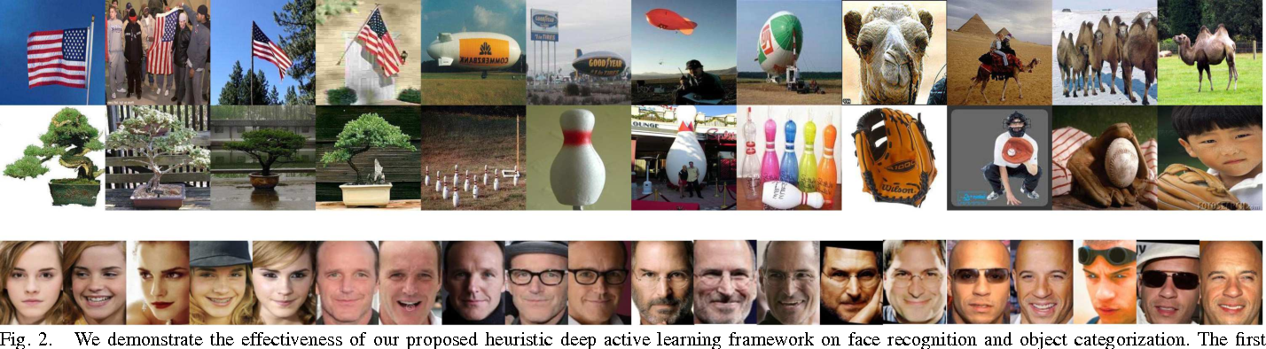Figure 2 for Cost-Effective Active Learning for Deep Image Classification