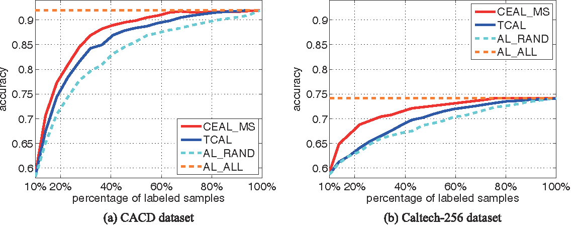 Figure 3 for Cost-Effective Active Learning for Deep Image Classification