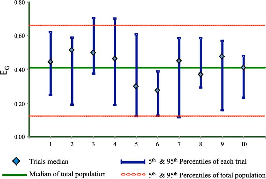 Fig. 6. Predicted values of the gut extraction ratio (EG) of midazolam. Simulations were done for ten trials each with five subjects selected randomly from a virtual population of 100 subjects (median and 5th and 95th percentiles for the whole population and each trial are shown) (131)
