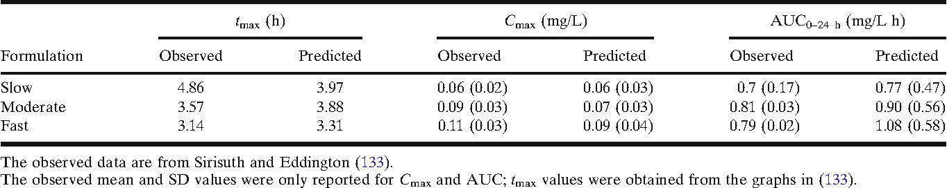 Table II. Observed and Predicted Metrics Describing the Plasma Concentration–Time Profile of Metoprolol After Administration in Three Formulations Covering a Range of Release Rates