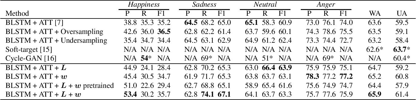 Figure 4 for Addressing Ambiguity of Emotion Labels Through Meta-Learning