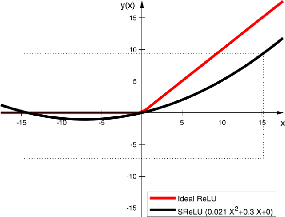 Figure 1 for Image classification in frequency domain with 2SReLU: a second harmonics superposition activation function