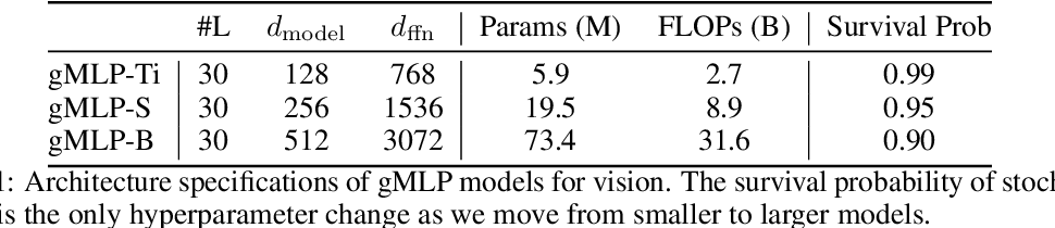 Figure 2 for Pay Attention to MLPs