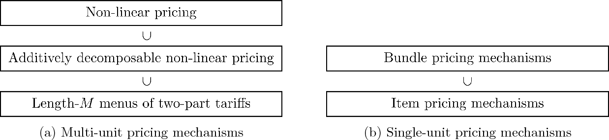 Figure 1 for A General Theory of Sample Complexity for Multi-Item Profit Maximization
