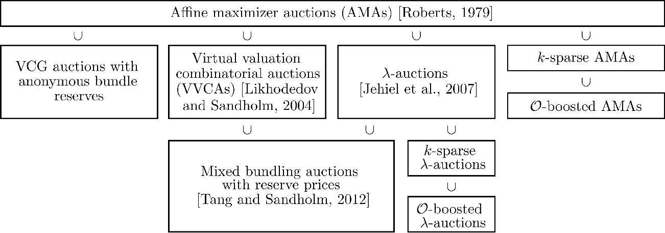 Figure 3 for A General Theory of Sample Complexity for Multi-Item Profit Maximization