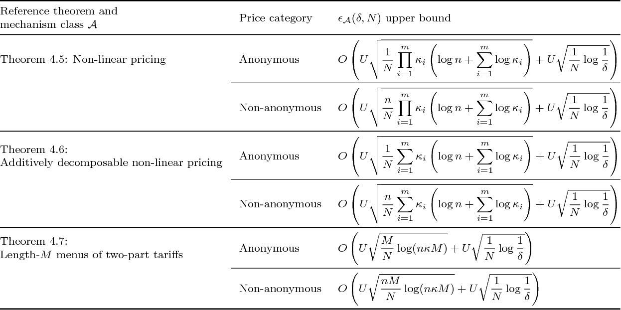 Figure 2 for A General Theory of Sample Complexity for Multi-Item Profit Maximization
