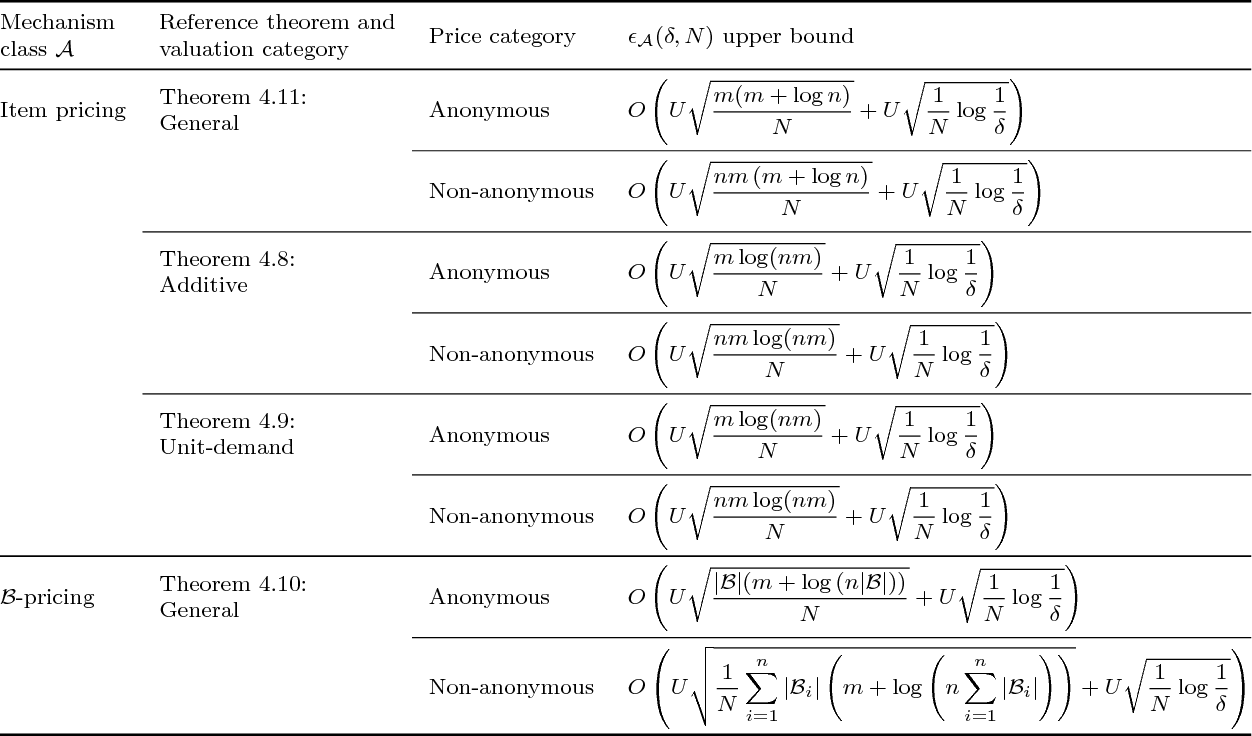 Figure 4 for A General Theory of Sample Complexity for Multi-Item Profit Maximization