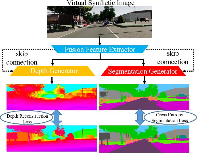 Figure 2 for DASGIL: Domain Adaptation for Semantic and Geometric-aware Image-based Localization