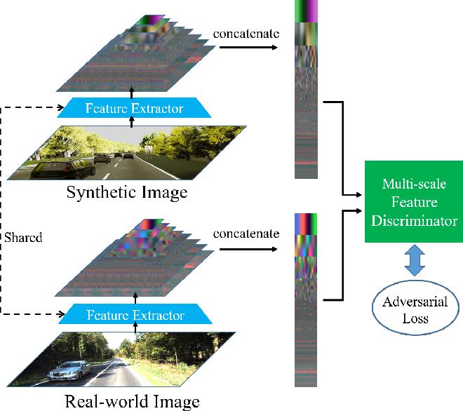 Figure 3 for DASGIL: Domain Adaptation for Semantic and Geometric-aware Image-based Localization
