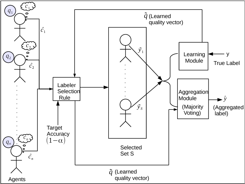 Figure 1 for An Incentive Compatible Multi-Armed-Bandit Crowdsourcing Mechanism with Quality Assurance