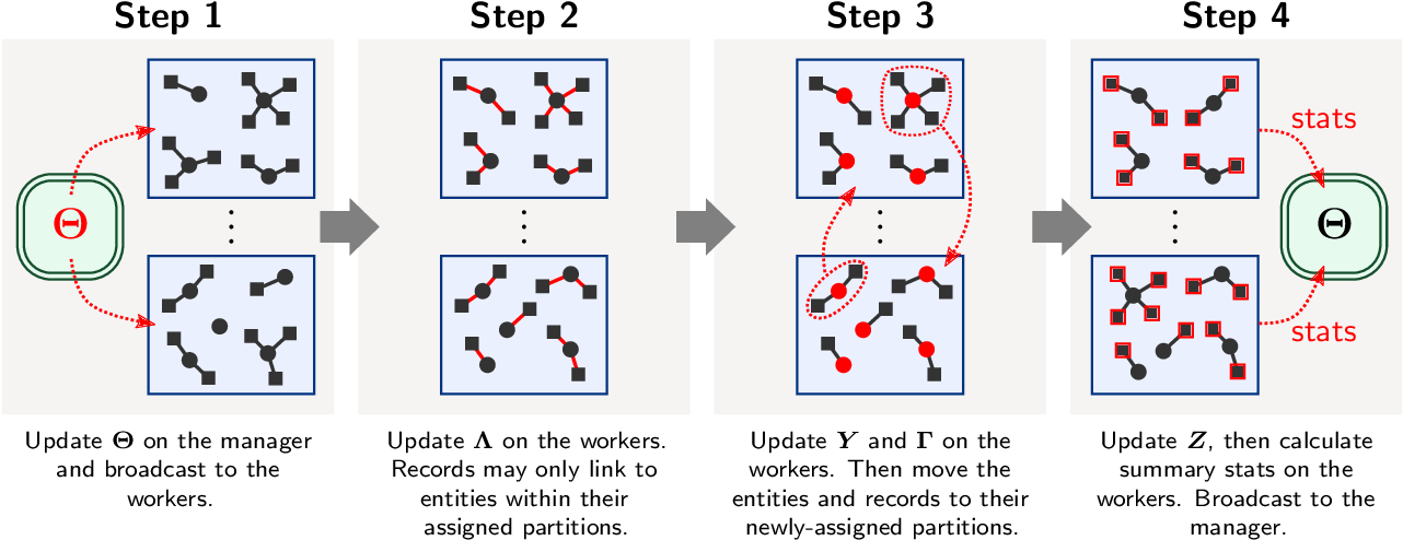 Figure 3 for d-blink: Distributed End-to-End Bayesian Entity Resolution