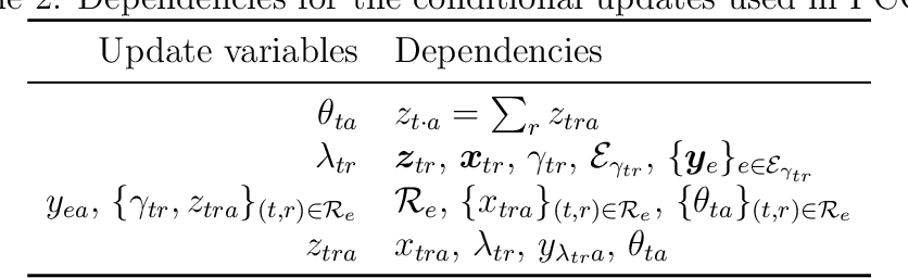 Figure 4 for d-blink: Distributed End-to-End Bayesian Entity Resolution
