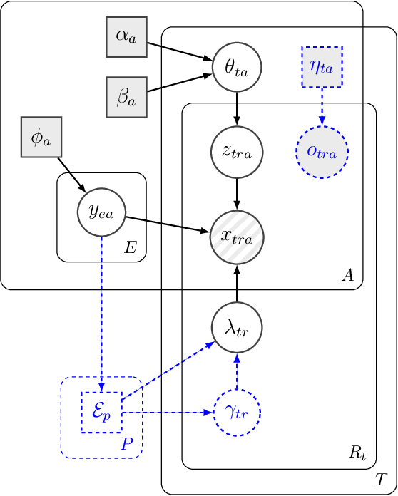 Figure 1 for d-blink: Distributed End-to-End Bayesian Entity Resolution