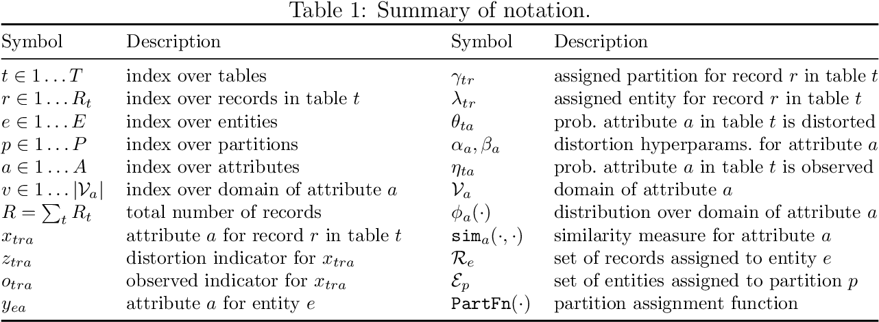 Figure 2 for d-blink: Distributed End-to-End Bayesian Entity Resolution