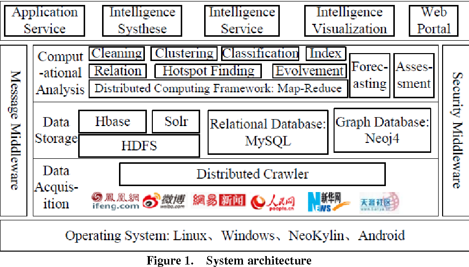 Figure 1 from OSBIA: Open Source Business Intelligence