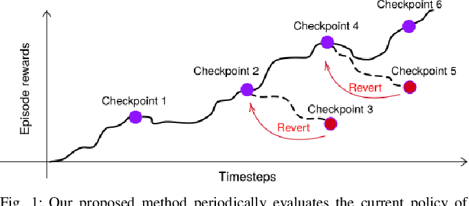 Figure 1 for Ctrl-Z: Recovering from Instability in Reinforcement Learning