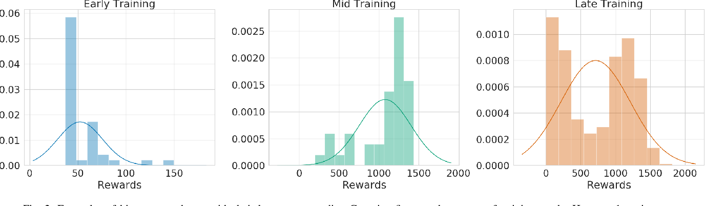 Figure 2 for Ctrl-Z: Recovering from Instability in Reinforcement Learning