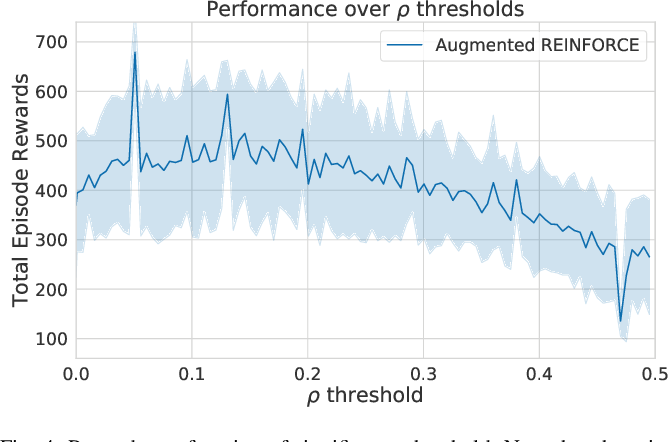 Figure 4 for Ctrl-Z: Recovering from Instability in Reinforcement Learning