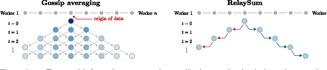 Figure 1 for RelaySum for Decentralized Deep Learning on Heterogeneous Data