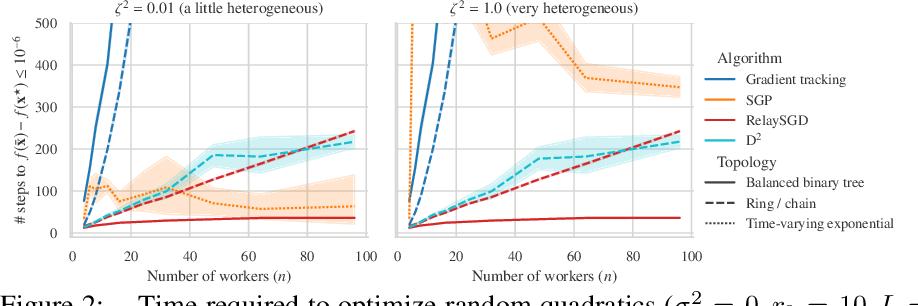 Figure 3 for RelaySum for Decentralized Deep Learning on Heterogeneous Data