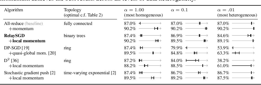 Figure 2 for RelaySum for Decentralized Deep Learning on Heterogeneous Data