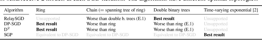 Figure 4 for RelaySum for Decentralized Deep Learning on Heterogeneous Data