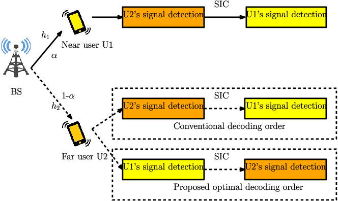 Figure 1 for Novel Outage-Aware NOMA Protocol for Secrecy Fairness Maximization Among Untrusted Users