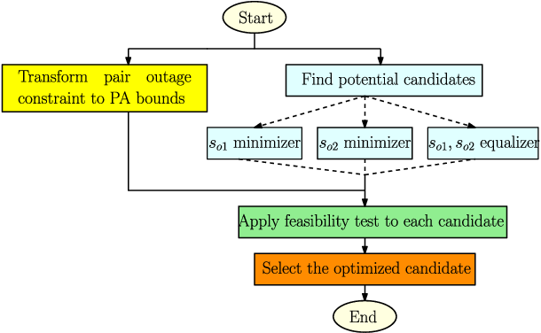 Figure 2 for Novel Outage-Aware NOMA Protocol for Secrecy Fairness Maximization Among Untrusted Users