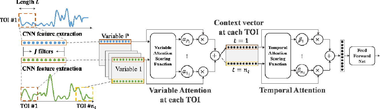Figure 3 for Explainable Multivariate Time Series Classification: A Deep Neural Network Which Learns To Attend To Important Variables As Well As Informative Time Intervals