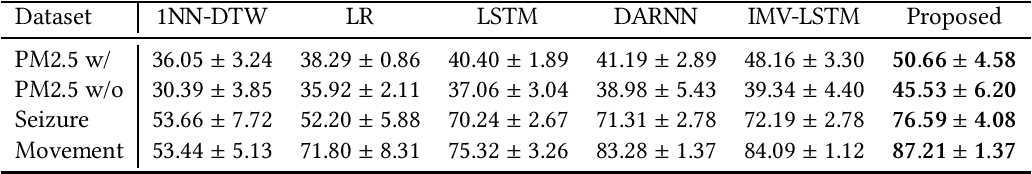 Figure 4 for Explainable Multivariate Time Series Classification: A Deep Neural Network Which Learns To Attend To Important Variables As Well As Informative Time Intervals