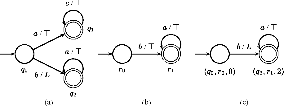 Fig. 6. Intersection of Büchi automata. (c) shows the intersection of automata in (a) and (b).
