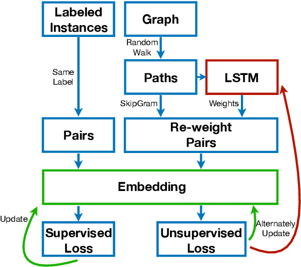 Figure 1 for Customized Graph Embedding: Tailoring the Embedding Vector to a Specific Application