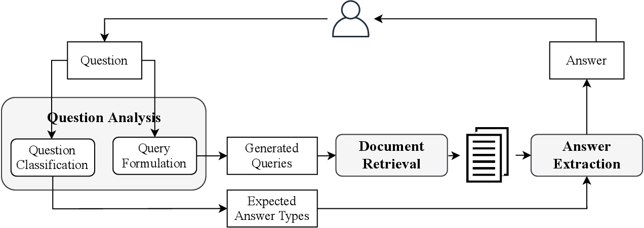 Figure 3 for Retrieving and Reading: A Comprehensive Survey on Open-domain Question Answering