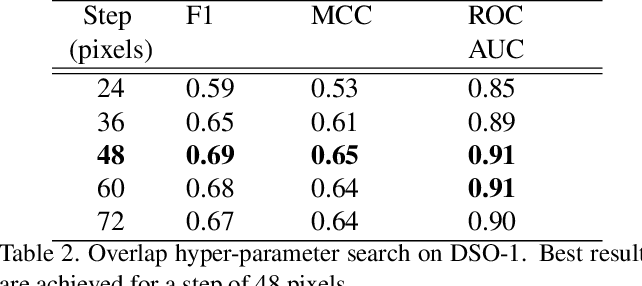 Figure 4 for SpliceRadar: A Learned Method For Blind Image Forensics