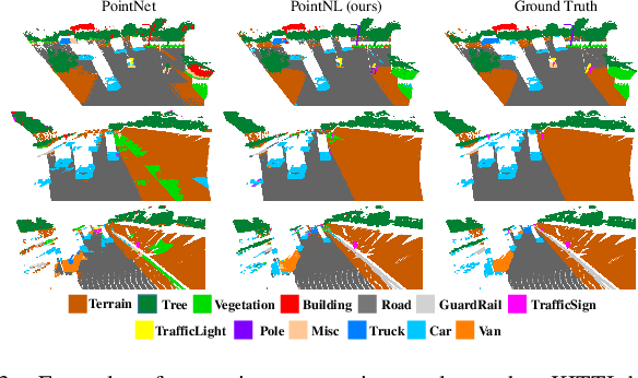 Figure 3 for Cascaded Non-local Neural Network for Point Cloud Semantic Segmentation