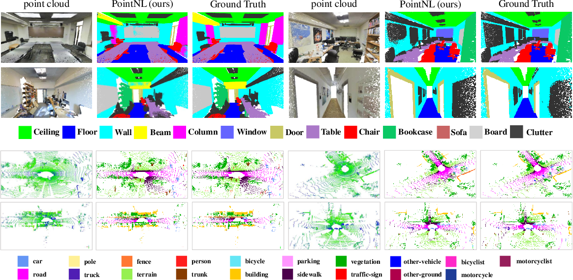 Figure 4 for Cascaded Non-local Neural Network for Point Cloud Semantic Segmentation