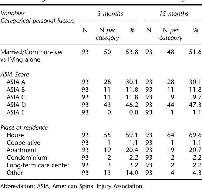 Table 1 Categorical variables at 3 and 15 months after discharge