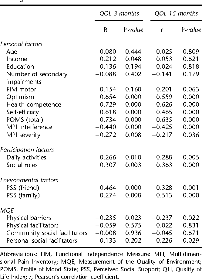 Table 3 Pearson's correlations between personal, participation and environmental factors and total QLI scores at 3 and 15 months after discharge