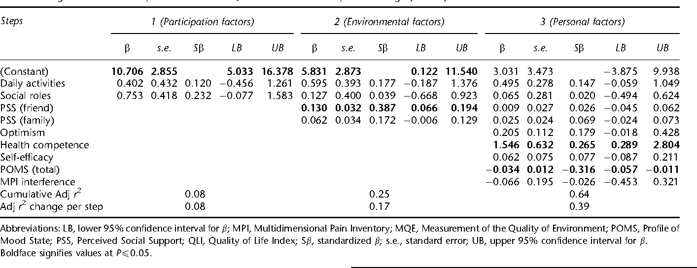 Table 4 Regression models of predictors of total QLI scores at 3 months post-discharge (N¼93)