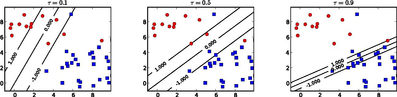 Figure 1 for The Entire Quantile Path of a Risk-Agnostic SVM Classifier