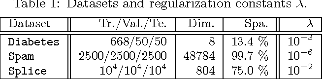 Figure 2 for The Entire Quantile Path of a Risk-Agnostic SVM Classifier