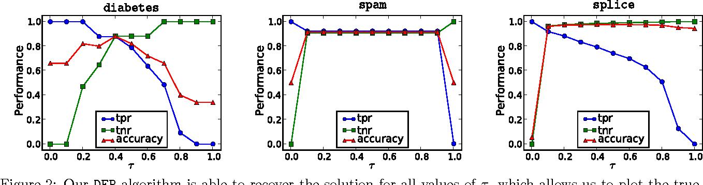 Figure 4 for The Entire Quantile Path of a Risk-Agnostic SVM Classifier