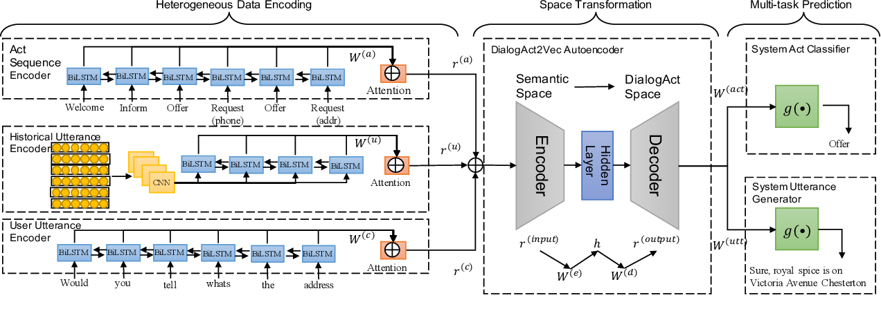 Figure 3 for DialogAct2Vec: Towards End-to-End Dialogue Agent by Multi-Task Representation Learning