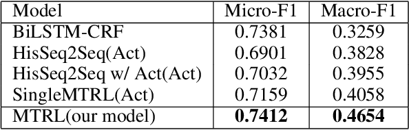 Figure 4 for DialogAct2Vec: Towards End-to-End Dialogue Agent by Multi-Task Representation Learning