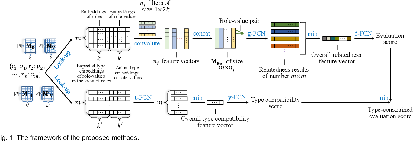 Figure 1 for Link Prediction on N-ary Relational Data Based on Relatedness Evaluation