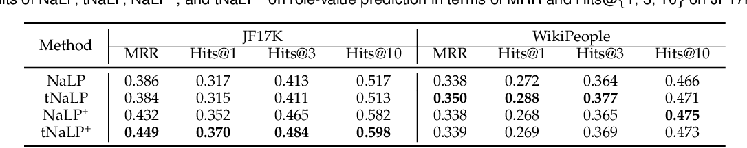 Figure 3 for Link Prediction on N-ary Relational Data Based on Relatedness Evaluation