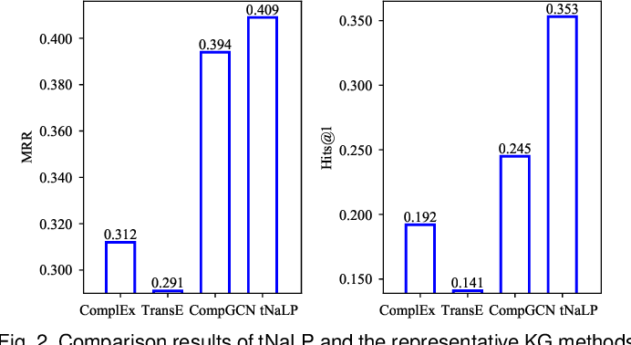 Figure 4 for Link Prediction on N-ary Relational Data Based on Relatedness Evaluation