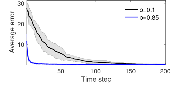 Figure 2 for Distributed Learning of Average Belief Over Networks Using Sequential Observations