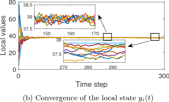 Figure 4 for Distributed Learning of Average Belief Over Networks Using Sequential Observations